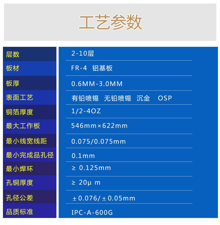 電路板詳情頁1--雙面沉金板(-01-)_05.jpg
